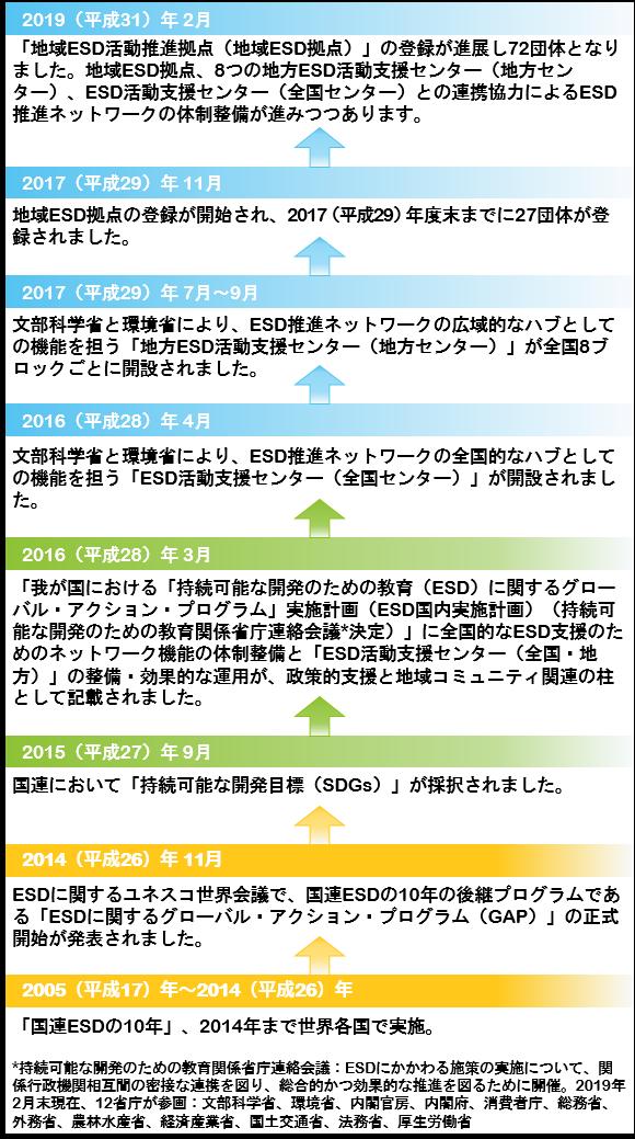 ESD推進ネットワーク形成の進展01