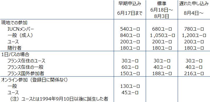 IUCN参加費